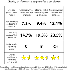 Best And Worst Charities Chart Be Wary Of Charities That Pay Their Staff Too Much Or Too