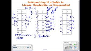 how to tell if a table is linear quadratic or exponential