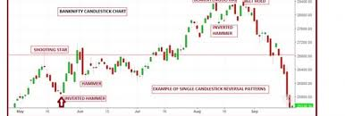 Icici Bank Candlestick Chart Technical Classroom How To Use Single Candlestick Chart