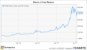 3 Reasons Bitcoin Has Soared 740 In 2 Years The Motley Fool