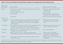 Acute Kidney Injury A Guide To Diagnosis And Management