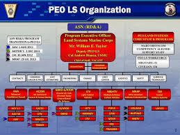 Peo Land Systems It S All About The Warfighter Mr William