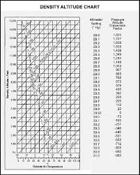 Density Altitude Chart For Question 5 Question 7 If