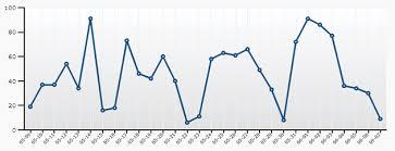 Improving Wordpress Stats Charts 1 2