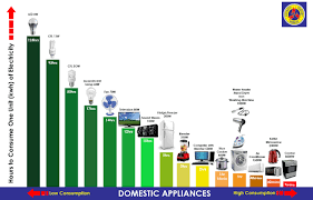 46 Disclosed Home Appliances Chart