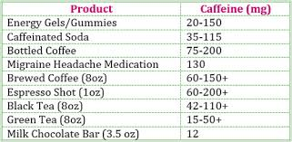 Caffeine And Athletic Performance