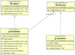 Pattern Java Unique Java Observer Design Pattern