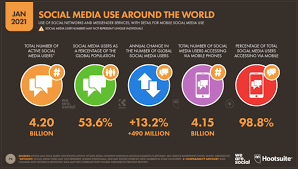 Global social media statistics research summary [updated 2021]