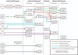 Civil Engineering Charts Civil Engineering Flowchart Ucf Cal Poly Math Flow Chart Ucf