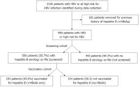 Hep B Serology Chart Clinical Factors Associated With Hepatitis B Screening And