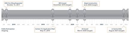 Project Schedule Tri State Corridor