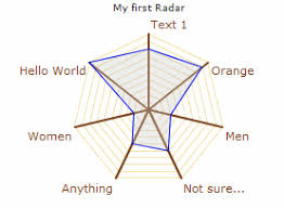 Open Flash Chart Examples Openflashchart A Radar Chart Example With Vb Net Codeproject