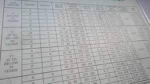 Ns Ippt Chart Individual Physical Proficiency Test Military Wiki