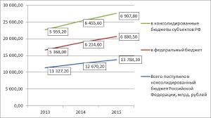 АНАЛИЗ ПОКАЗАТЕЛЕЙ НАЛОГОВЫХ ПЛАТЕЖЕЙ И КОНТРОЛЬНОЙ РАБОТЫ  Динамика поступлений налоговых платежей в бюджет РФ за 2013 2015 гг млрд рублей