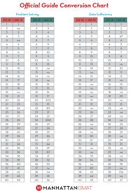 57 Problem Solving Lsac Conversion Chart