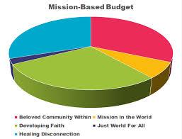 Budgeting Pie Chart Creating A Purpose Based Budget Leaderlab Uua Org