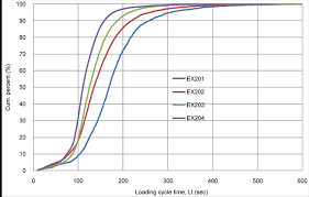 Excavator Cycle Time Estimation Chart Investigation Of Excavator Performance Factors In An Open
