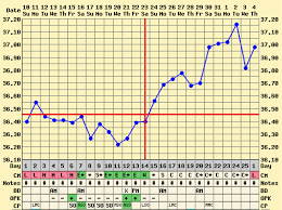 My Fertility Charts Chart Your Ovulation My Fertility Chart Your Ovulation