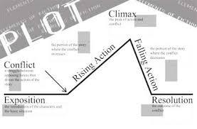 Plot Elements Chart Plot Chart Diagram Poster Elements Of Literature This