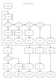 novagraph chartist     sdl diagramsdl diagram