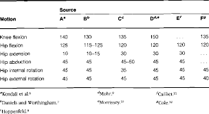 Table 7 From Normal Hip And Knee Active Range Of Motion The