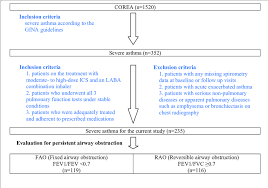 Asthma Management Flow Chart Flowchart Showing Selection Of Patients With Severe Asthma