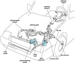 basic car parts diagram worn or loose components affect the basic car parts diagram worn or loose components affect the suspension systems ability to projects to try technical illustration cars