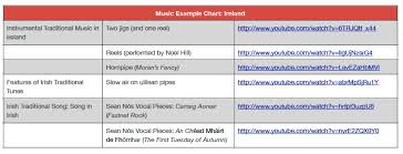 Traditional Irish Music Charts Irish Traditional Music World Federation Of Music Therapy