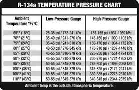 79 Accurate R134a Gauge Pressure Chart