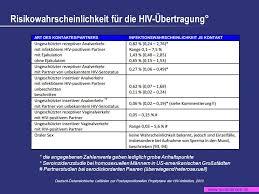 Hiv oralverkehr wahrscheinlichkeit