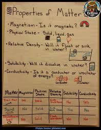 Properties Of Matter Anchor Chart Interesting 5th Grade Science Lessons Properties Of Matter