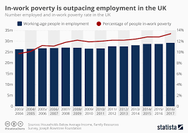 Chart In Work Poverty Is Outpacing Employment In The Uk