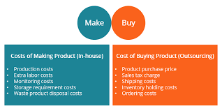 make or decision overview how it