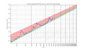 Bitcoins Natural Long Term Power Law Corridor Of Growth