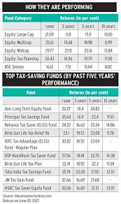 Reliance Tax Saver Fund Growth Chart Why Equity Linked Saving Schemes Make More Sense Than