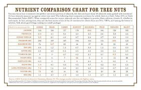 How Many Carbs In Nuts After Fiber Chart It Was Produced