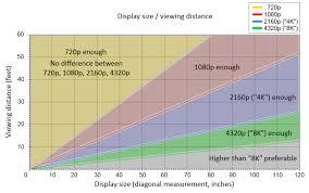 Tv Size Distance Chart Hd Ready Vs Full Hd Tv Buying Guide Geeky Soumya