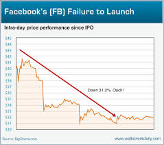 Facebook Share Price History Chart Friday Charts The Never Ending Greek Tragedy Facebook