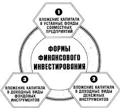 Реферат Инвестиционная политика компании com Банк  Инвестиционная политика компании