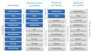 Saas Paas Iaas Cloud Service Models Iaas Paas Saas Diagram David Chou