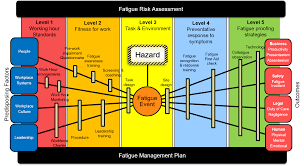 Fatigue Risk Management Chart Reducing The Risk Of Fatigue In 2017