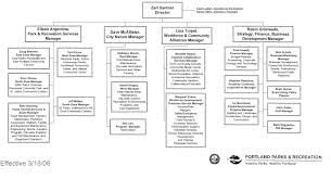 Organizational Structure Chapter 6 Three Degrees