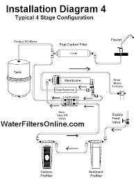 water filter system diagram. Plain System To Water Filter System Diagram N