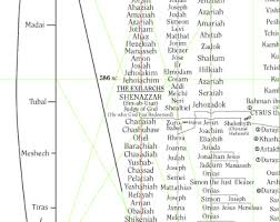 Genealogy Of Jesus Chart Genealogy Chart Of Jesus Christ And Bahaullah