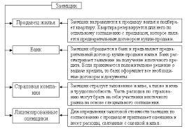Ипотека Курсовая Александрова Рисунок 9  Процедура получения заемщиком ипотечного кредита