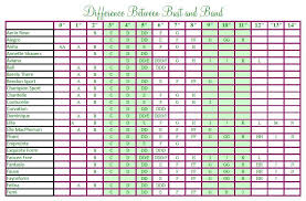 Bali Size Chart Chart For Bra Sizes And Cup Sizes Of Bra Just As With Most