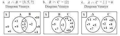 Contoh Soal Diagram Venn Pengertian Dan Contoh Soal Irisan Dua Himpunan