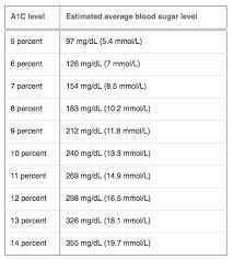 A1c Levels Chart Download