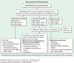 Azotemia And Urinary Abnormalities Harrisons Principles