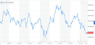 Dow Jones Industrial Average Futures Chart Dow Futures On Knife Edge As Trump Fires White House